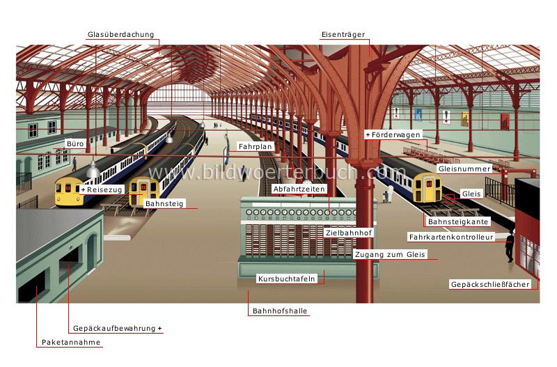 Bahnhof - Bildwörterbuch