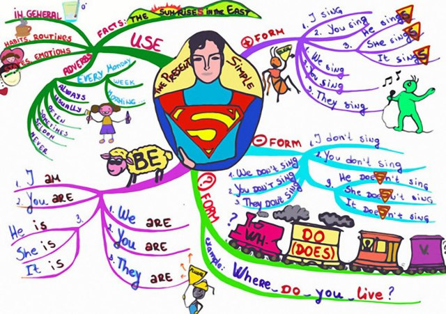 Mind Map Present Simple